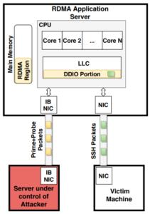 NetCAT topología del ataque